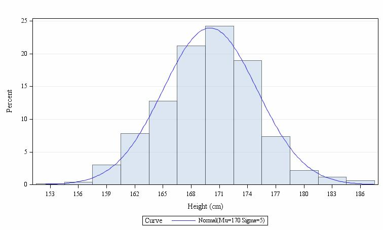 Histogram_for_height