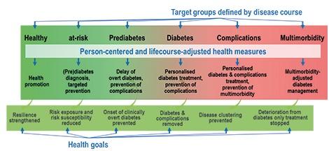 Target Groups Continuum