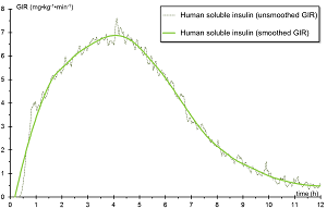 Pharmacodynamics of Insulin