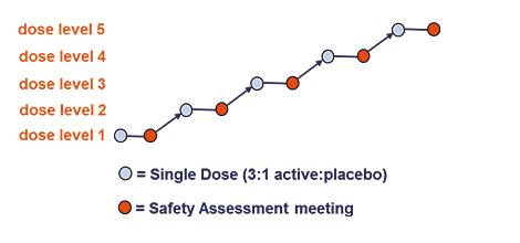 Single Ascending Dose study design