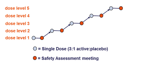 Single Ascending Dose study design
